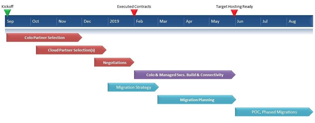 Migration Timeline-1